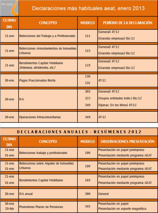 Plazos impuestos enero 2013