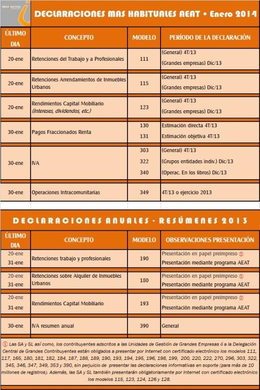 plazos impuestos AEAT ENERO 14